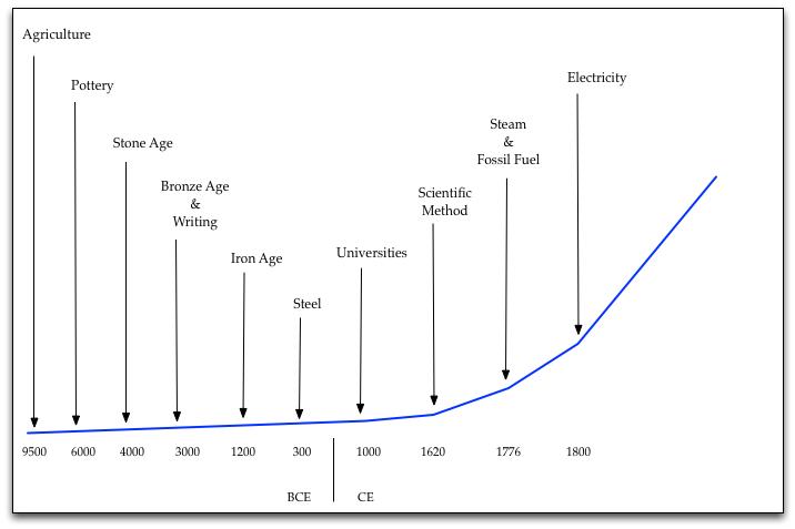 Technology Curve